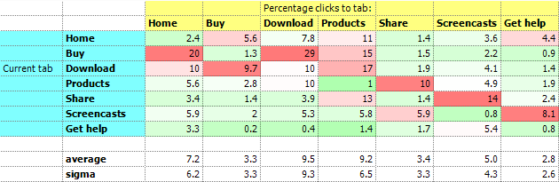 Analysis of the tab clickthrough behaviour